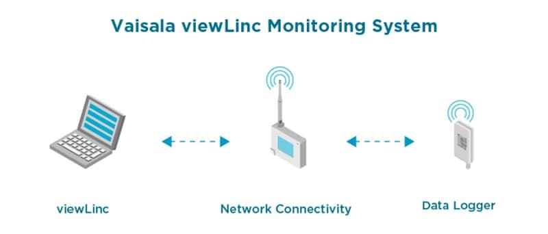 Viewlinc 5.1 connectivity
